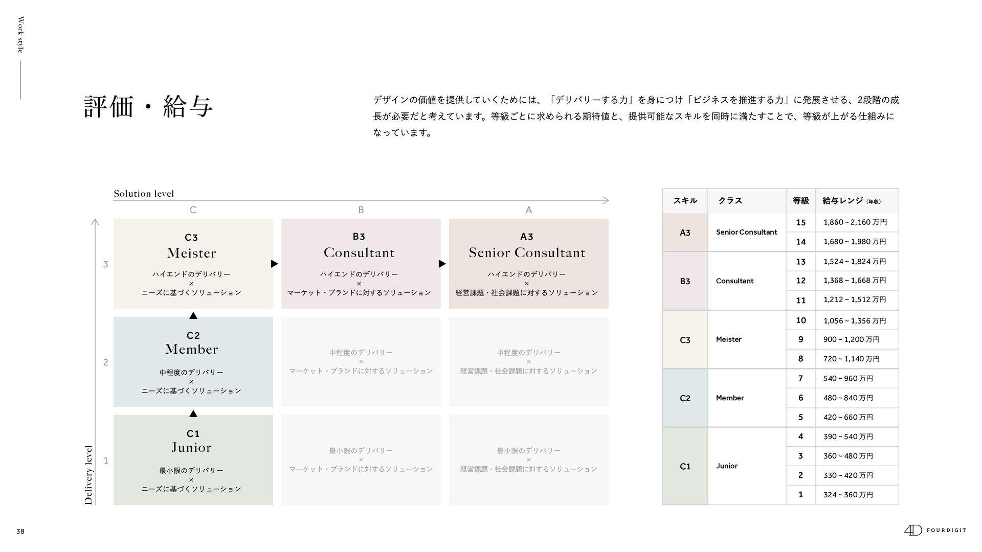 38 Work style ⽬標設定 [1⽉/7⽉] 中間⾯談 [4⽉/10⽉] 評価期間 [...