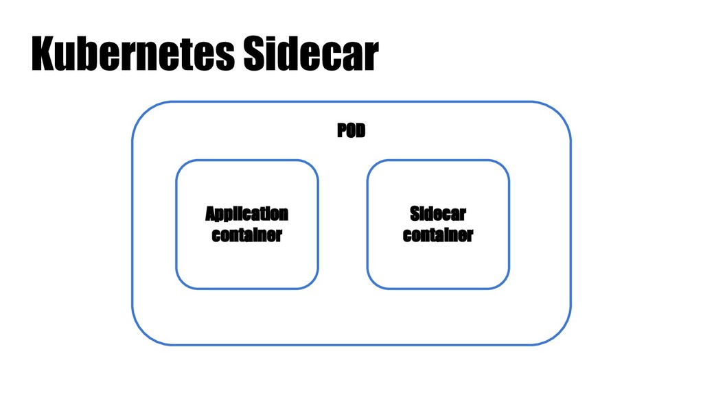 Kubernetes Sidecar POD Application container Si...