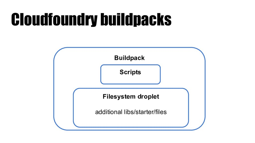 Cloudfoundry buildpacks Buildpack Scripts Files...