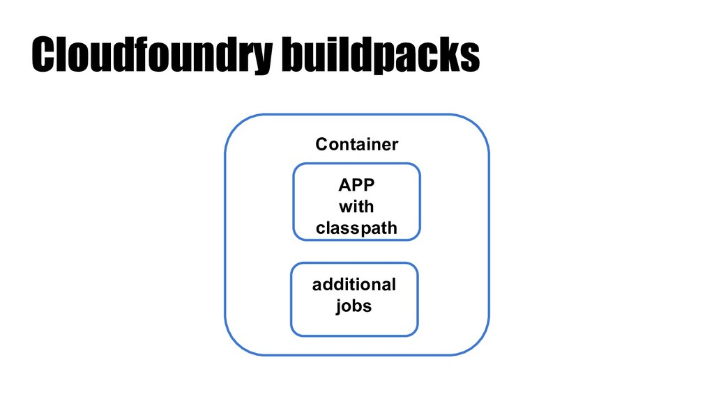 Cloudfoundry buildpacks Container APP with clas...