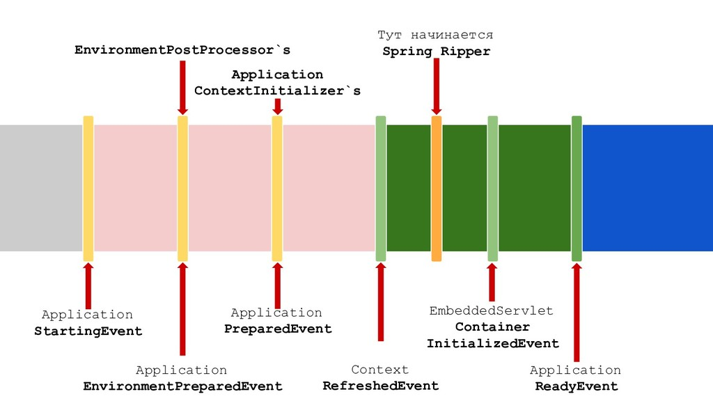 EnvironmentPostProcessor`s Application ContextI...