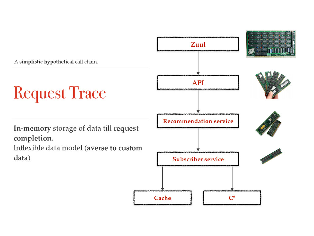 Request Trace In-memory storage of data till re...
