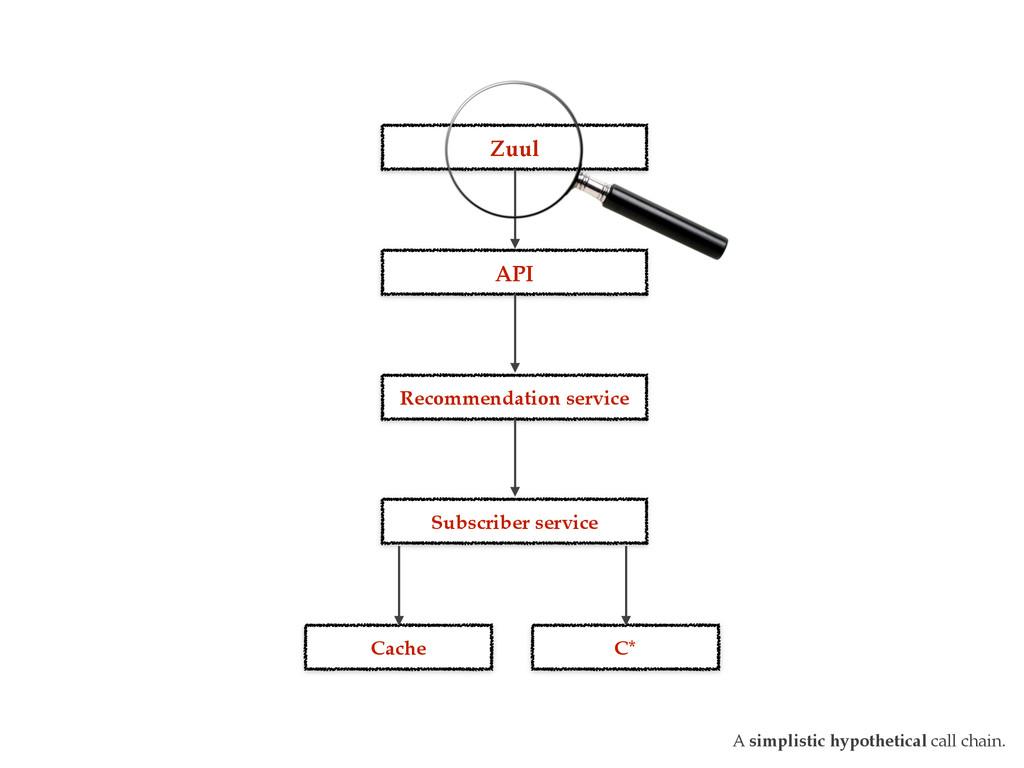 Zuul API Recommendation service Subscriber serv...
