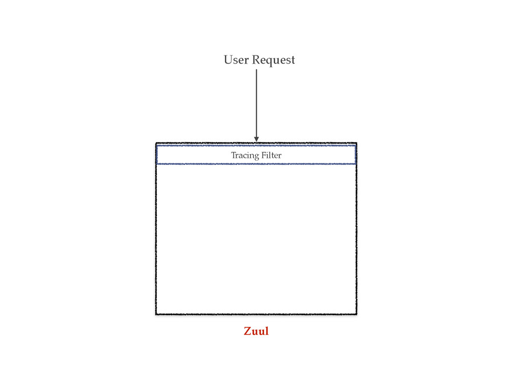 User Request Tracing Filter Zuul