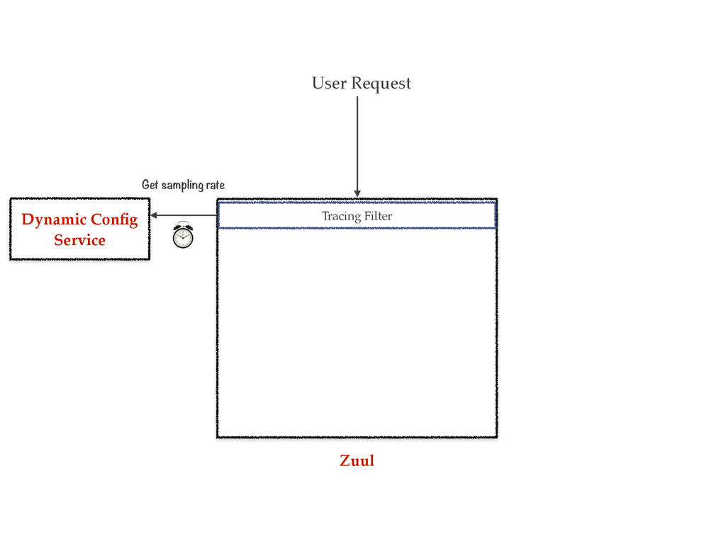 User Request Tracing Filter Dynamic Config Servi...