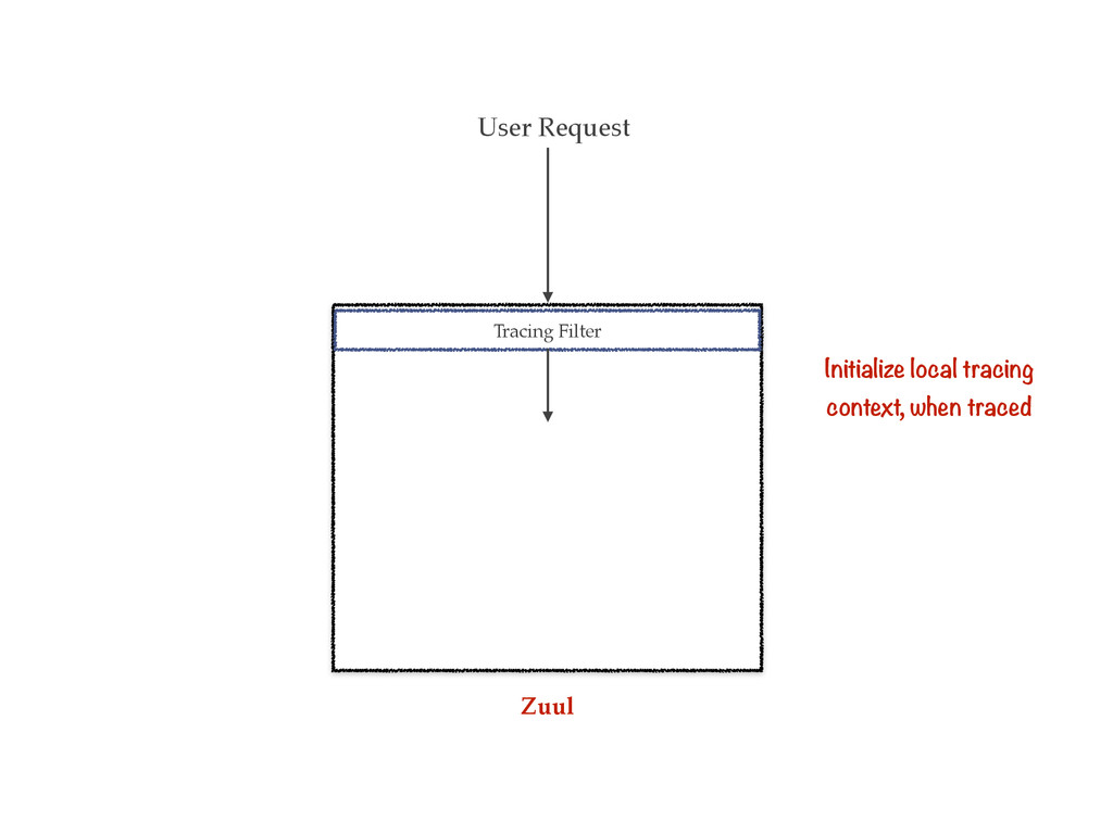 User Request Tracing Filter Initialize local tr...