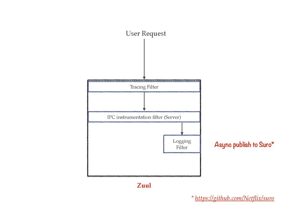 User Request Tracing Filter IPC instrumentation...
