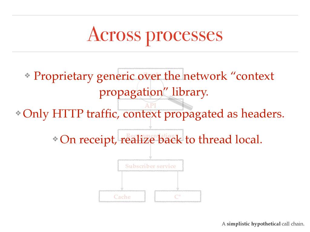 Across processes A simplistic hypothetical call...