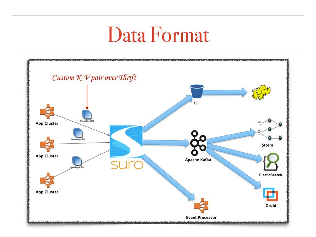Data Format Custom K-V pair over Thrift