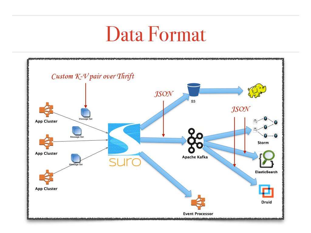 Data Format Custom K-V pair over Thrift JSON JS...