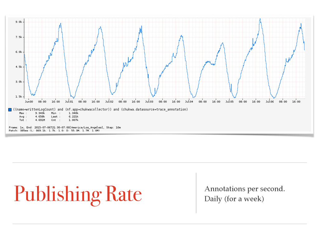 Publishing Rate Annotations per second. Daily (...