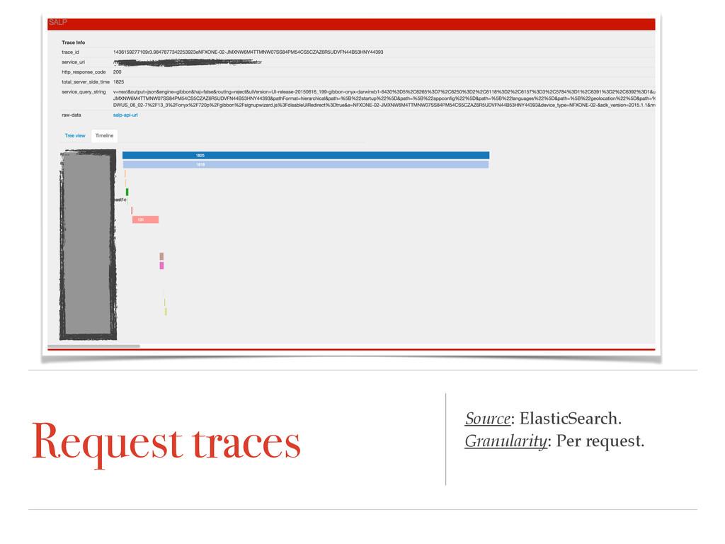 Request traces Source: ElasticSearch. Granulari...
