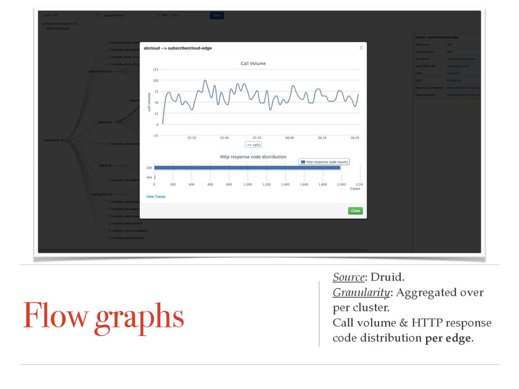 Flow graphs Source: Druid. Granularity: Aggrega...