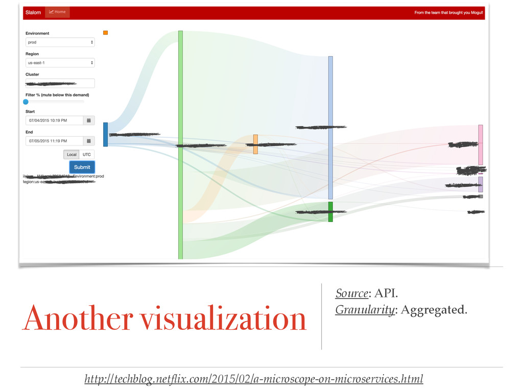 Another visualization Source: API. Granularity:...