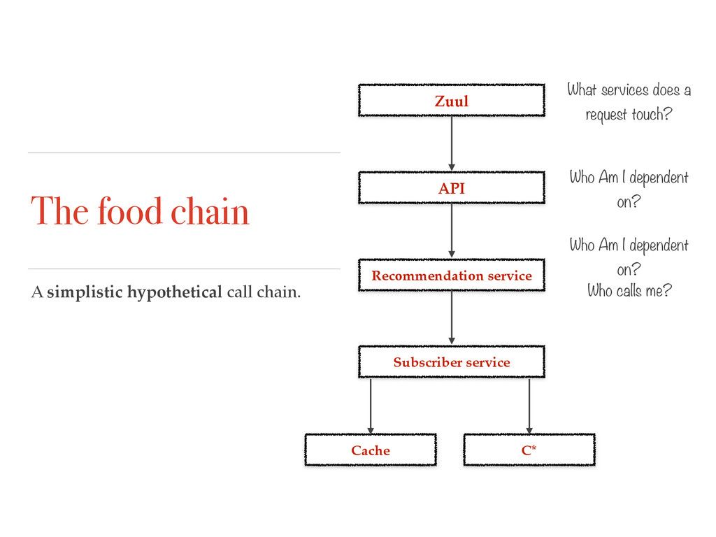 The food chain A simplistic hypothetical call c...