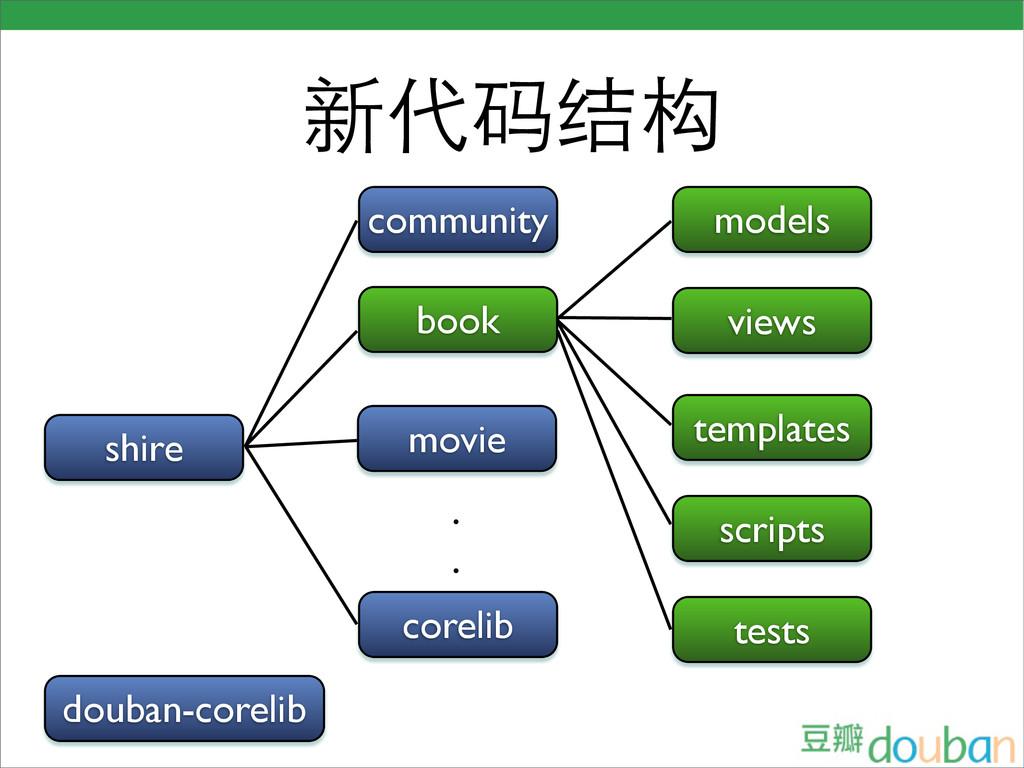 新代码结构 shire book corelib community movie . . mo...