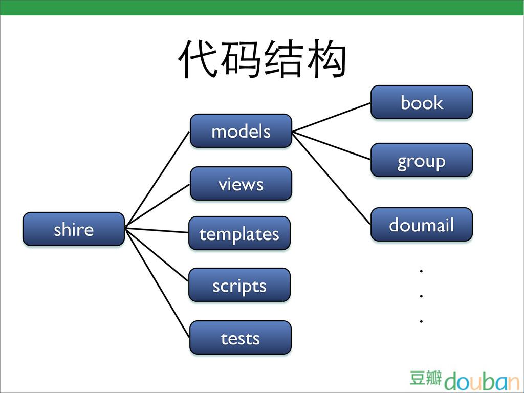 代码结构 models views templates scripts book group ...