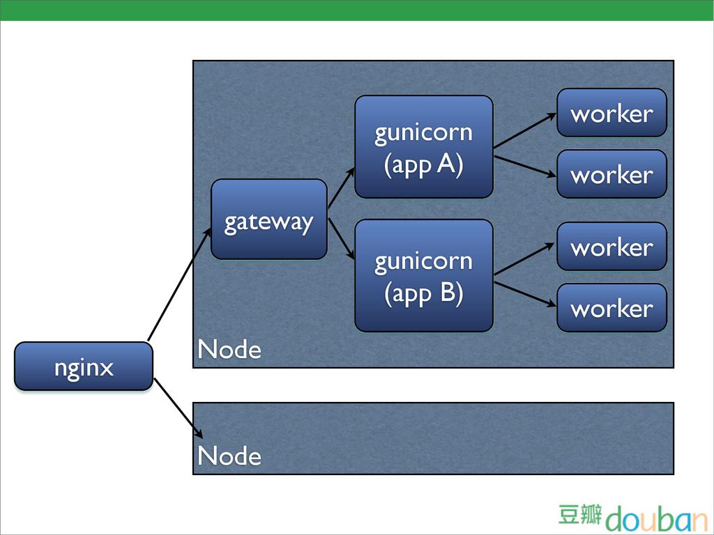 Node nginx gunicorn (app A) worker worker gunic...