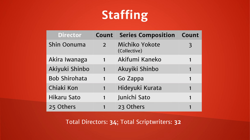 Staffing Director Count Series Composition Coun...