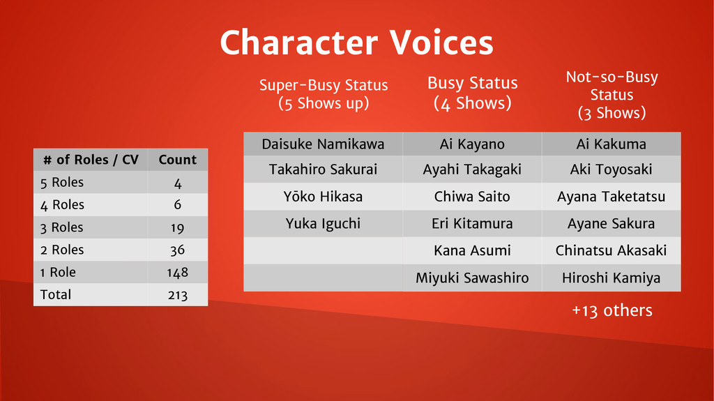 Character Voices Busy Status (4 Shows) Super-Bu...