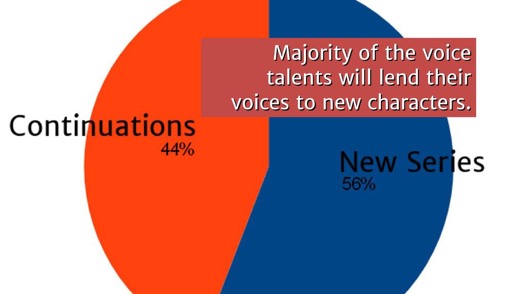 Majority of the voice Majority of the voice tal...