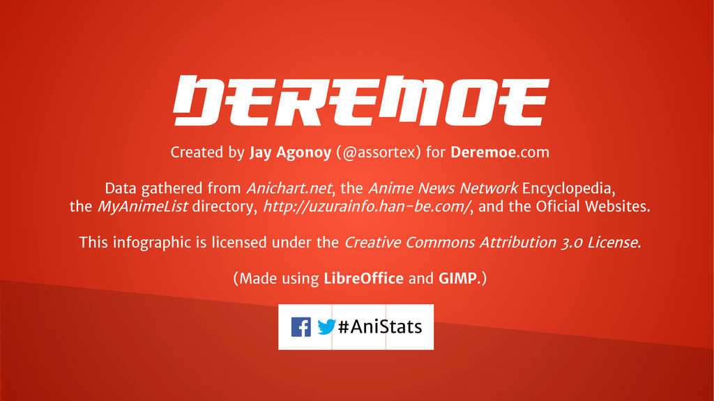 Deremoe Created by Jay Agonoy (@assortex) for D...