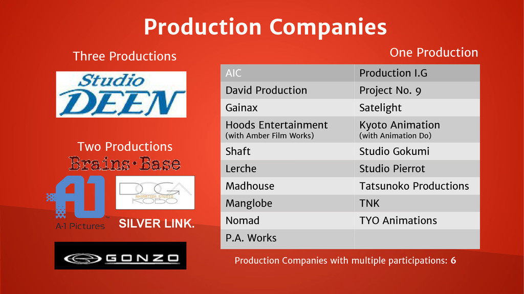 Production Companies Three Productions Two Prod...