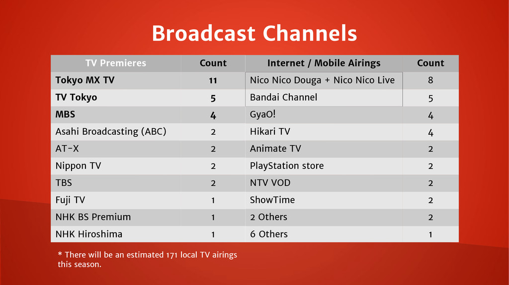 Broadcast Channels TV Premieres Count Internet ...