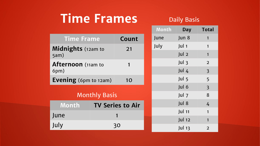 Time Frames Time Frame Count Midnights (12am to...
