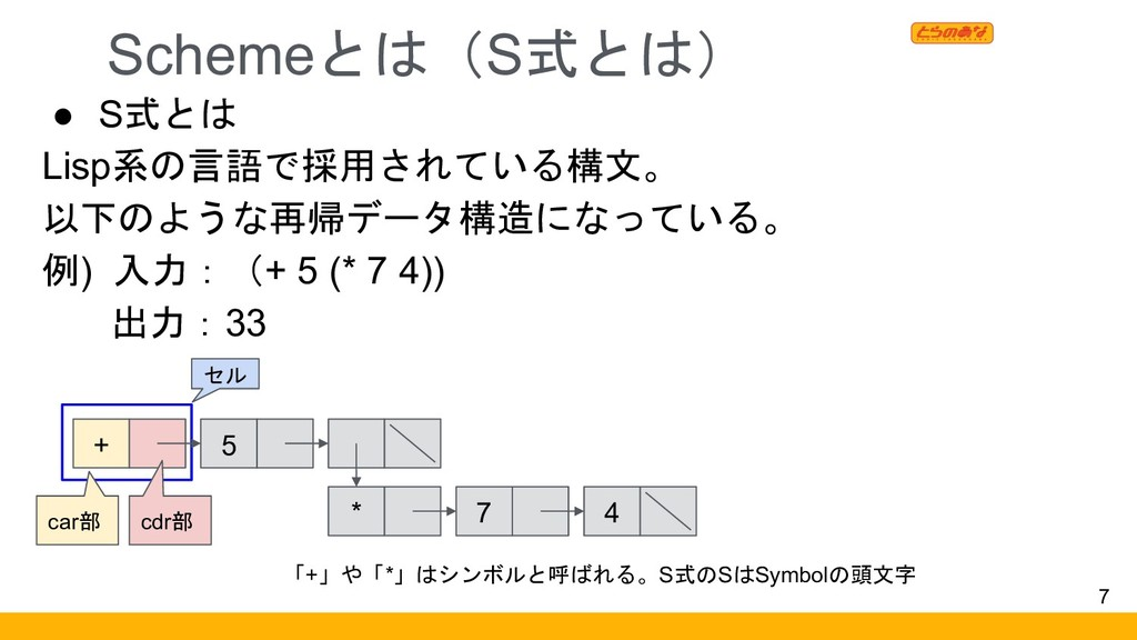 Schemeとは(S式とは) 7 ● S式とは Lisp系の言語で採用されている構文。 以下の...