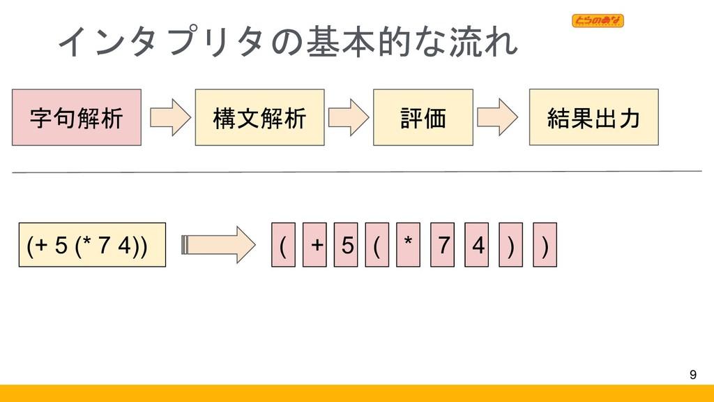 インタプリタの基本的な流れ 9 字句解析 構文解析 評価 結果出力 (+ 5 (* 7 4))...