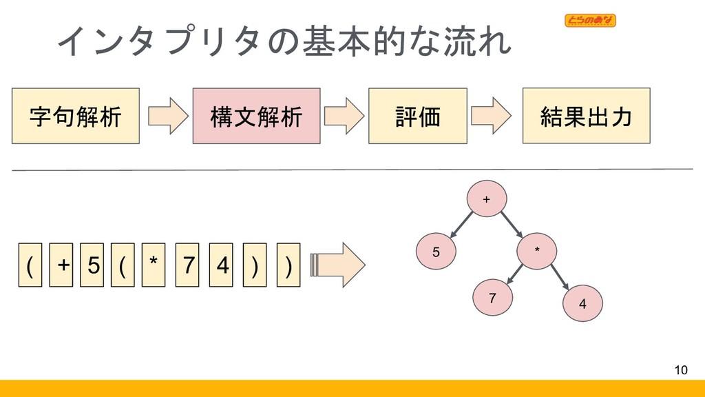 インタプリタの基本的な流れ 10 字句解析 構文解析 評価 結果出力 ( + 5 4 ) ) ...