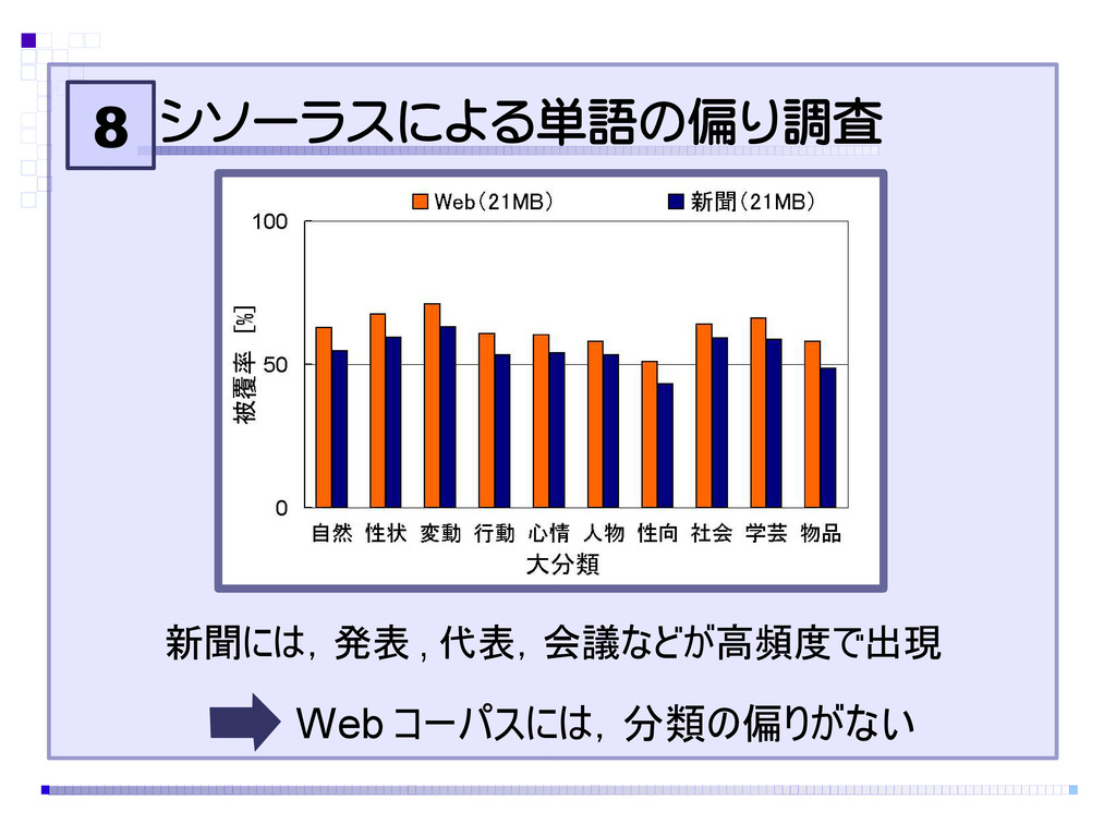 8 シソーラスによる単語の偏り調査 Web コーパスには,分類の偏りがない 新聞には,発表 ,...