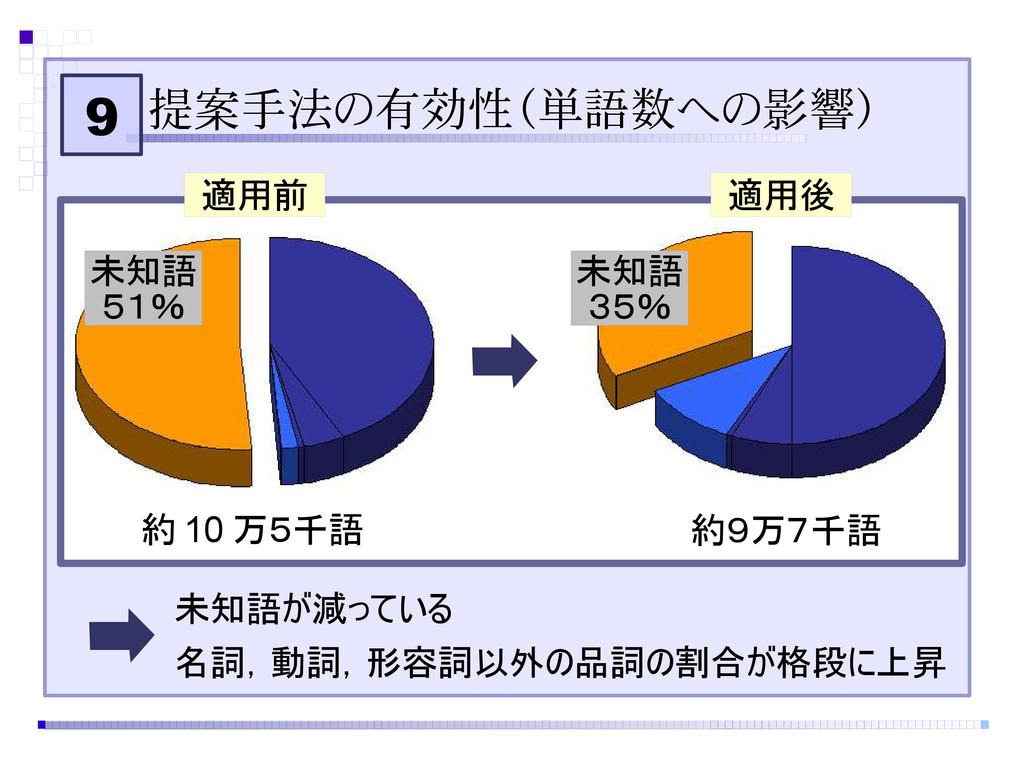 9 提案手法の有効性(単語数への影響) 未知語 51% 未知語 35% 適用前 適用後 約 1...