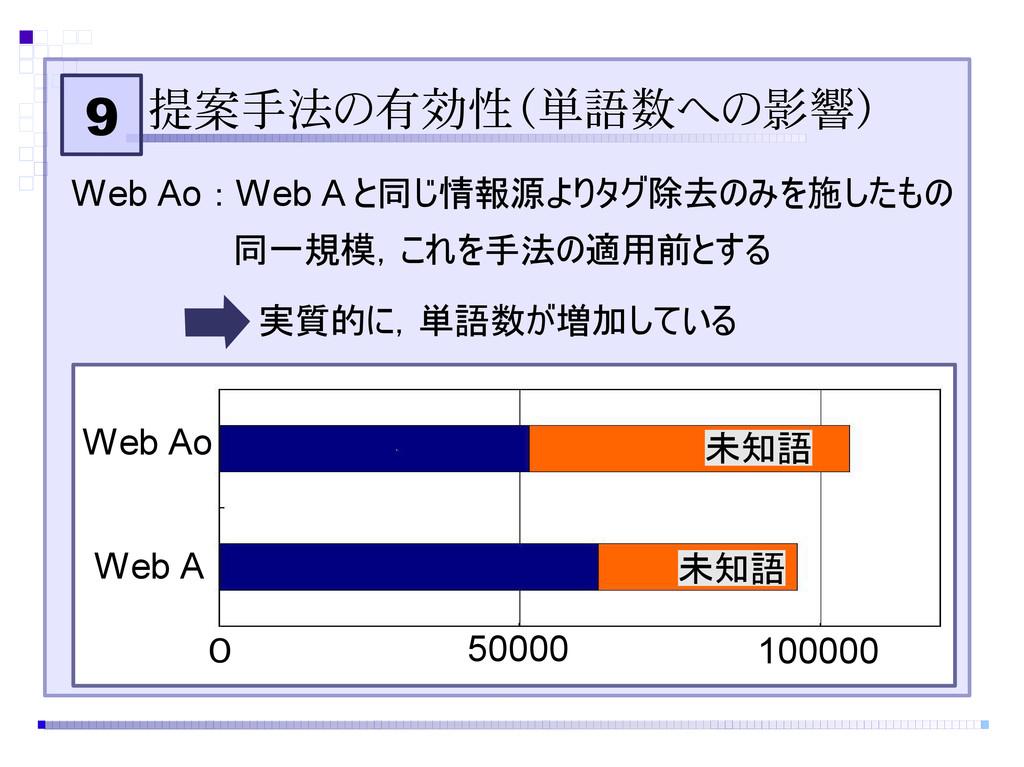 9 提案手法の有効性(単語数への影響) Web Ao   0 50000 100000 未知語...