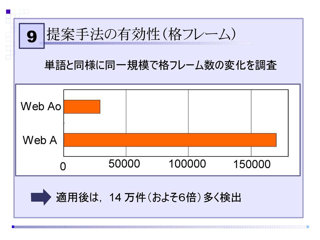 9 提案手法の有効性(格フレーム) 150000 単語と同様に同一規模で格フレーム数の変化を調...