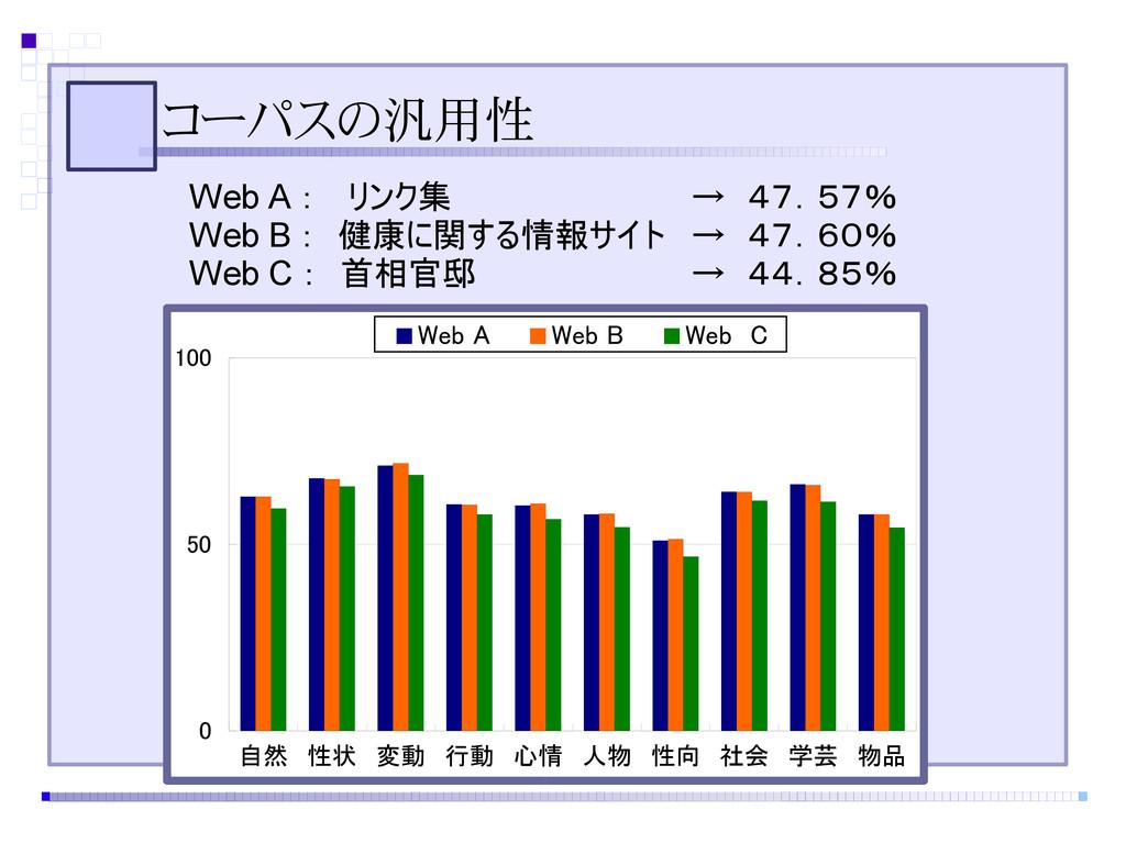 コーパスの汎用性 Web A :  リンク集 → 47.57% Web B : 健康に関する情...
