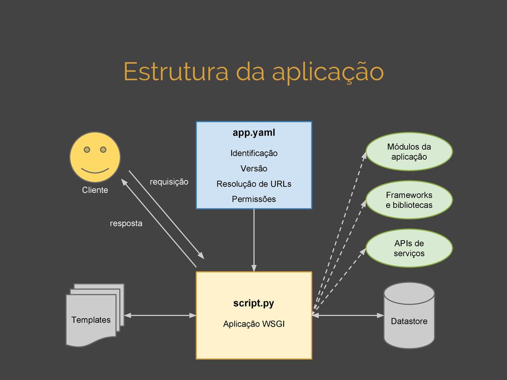 Estrutura da aplicação Datastore Templates Clie...