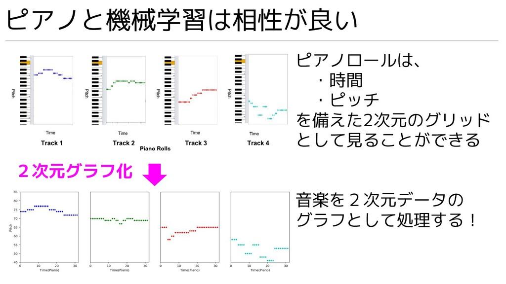 2次元グラフ化 ピアノロールは、  ・時間  ・ピッチ を備えた2次元のグリッド として見るこ...