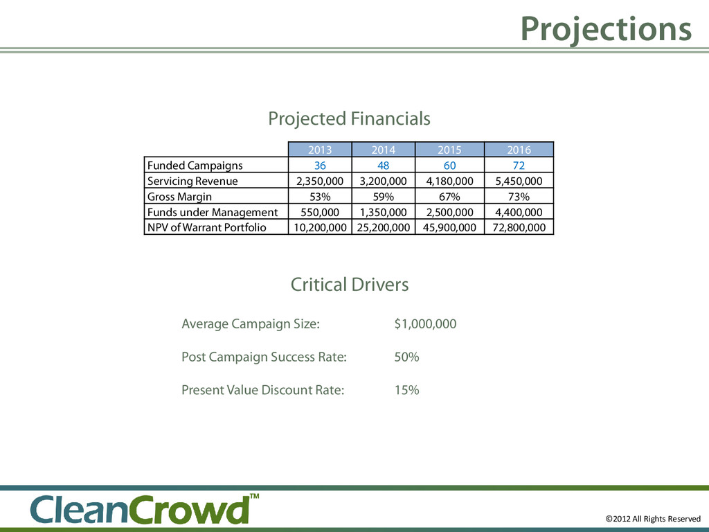 Projections Projected Financials 2013 2014 2015...