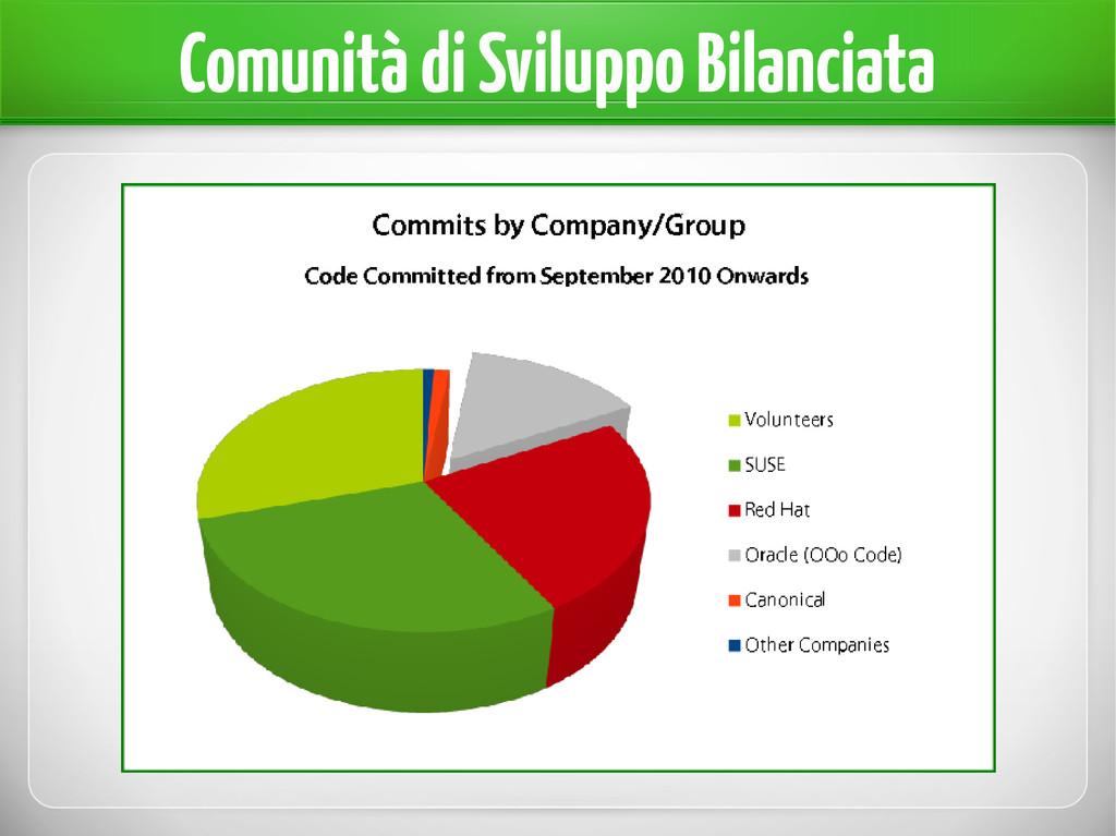 Comunità di Sviluppo Bilanciata