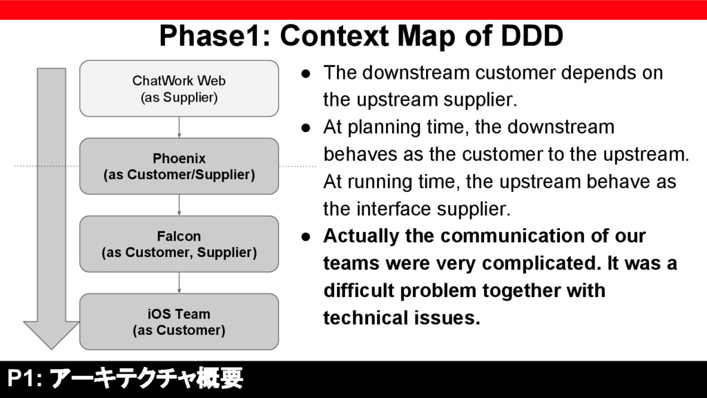 Phase1: Context Map of DDD ● The downstream cus...