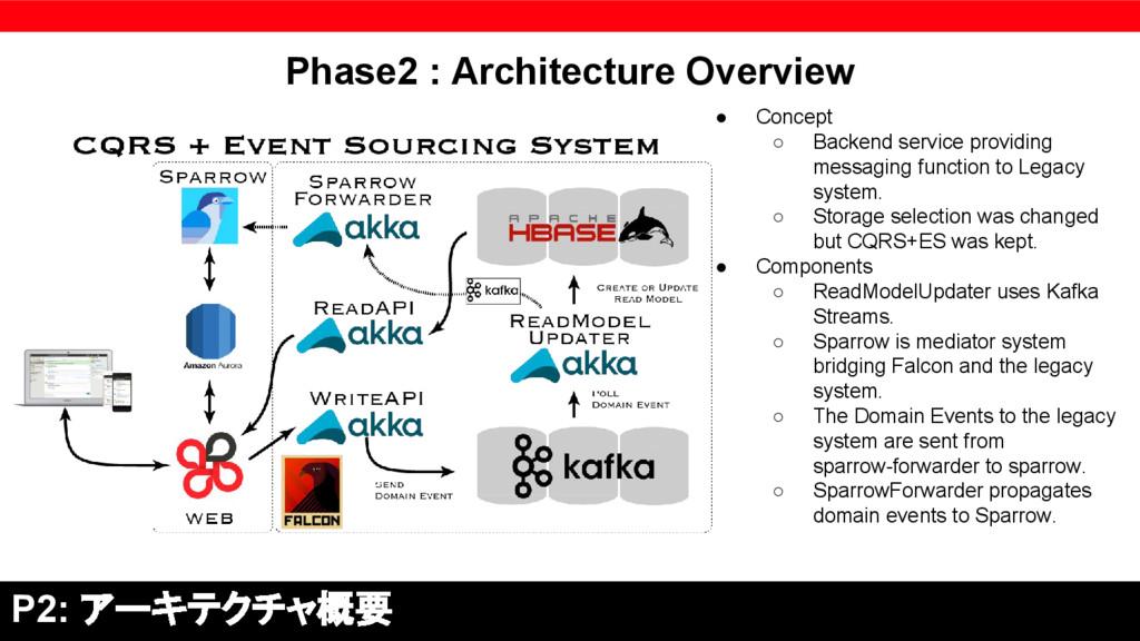 P2: アーキテクチャ概要 ● Concept ○ Backend service provi...