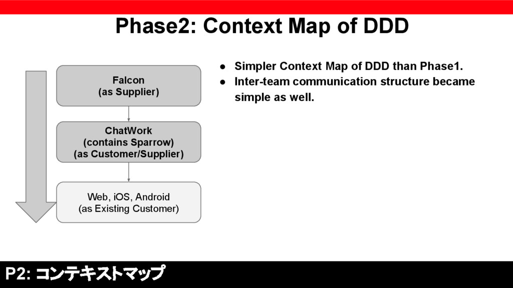 Phase2: Context Map of DDD ● Simpler Context Ma...