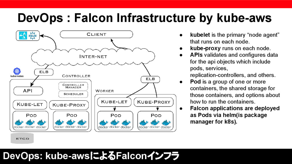 DevOps : Falcon Infrastructure by kube-aws DevO...