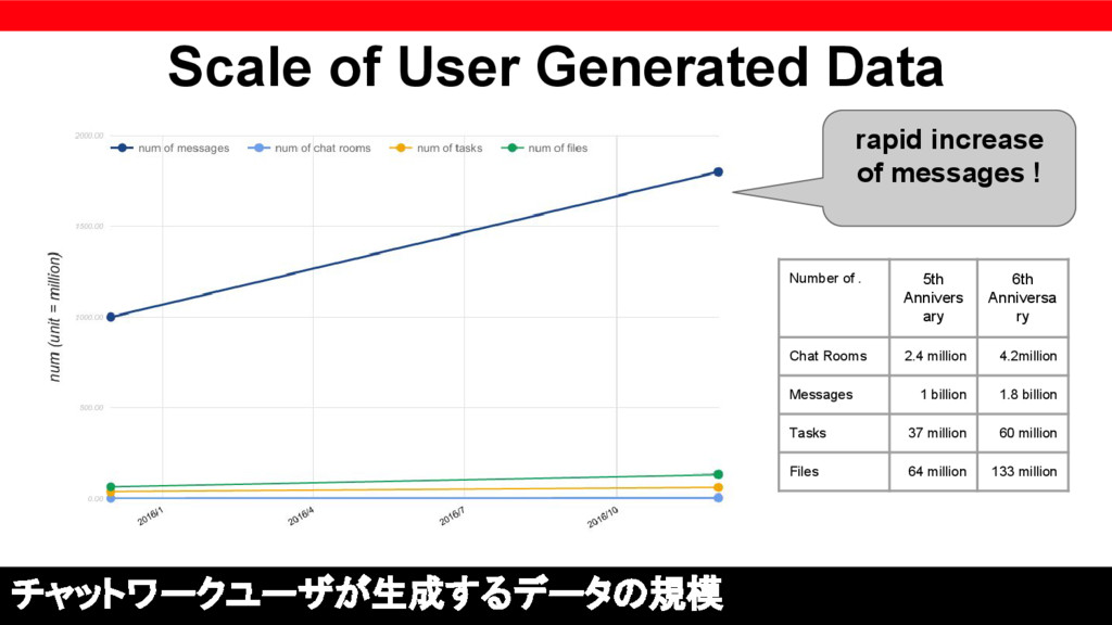 Scale of User Generated Data チャットワークユーザが生成するデータ...