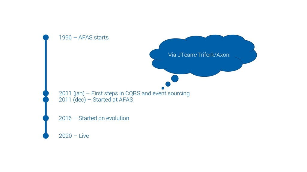 1996 – AFAS starts 2011 (jan) – First steps in ...