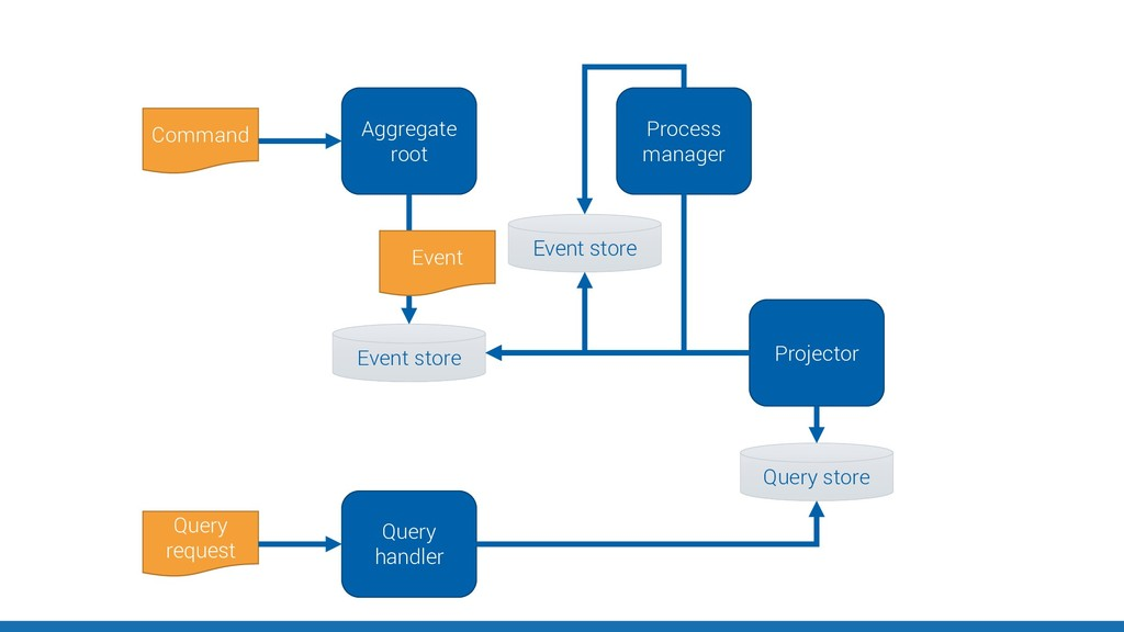Aggregate root Command Event store Event Projec...