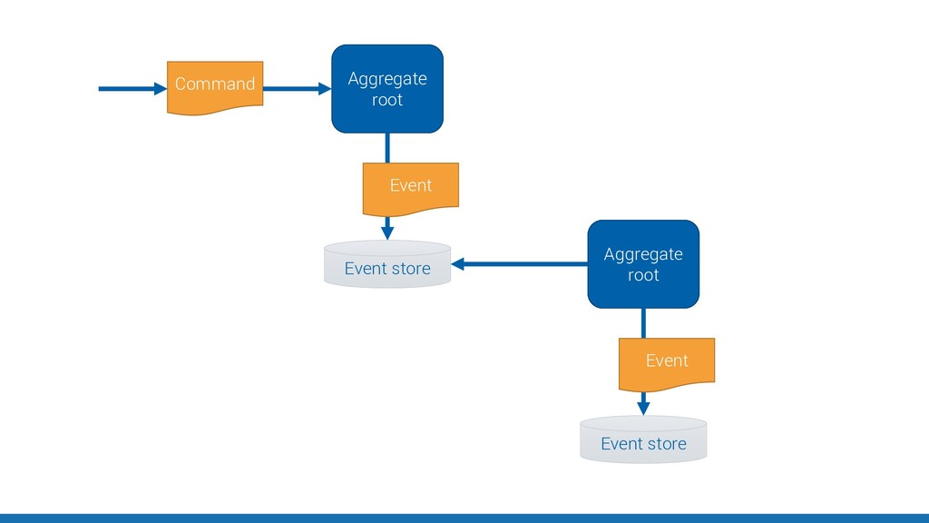 Aggregate root Command Event store Event Aggreg...