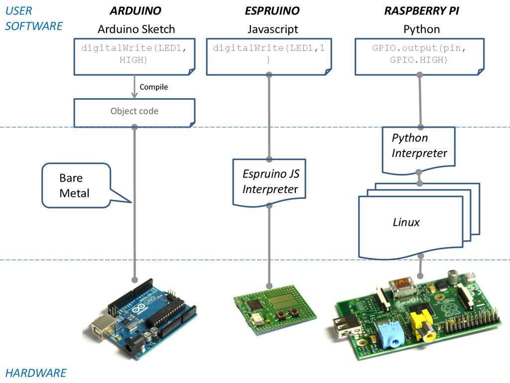 digitalWrite(LED1, HIGH) GPIO.output(pin, GPIO....